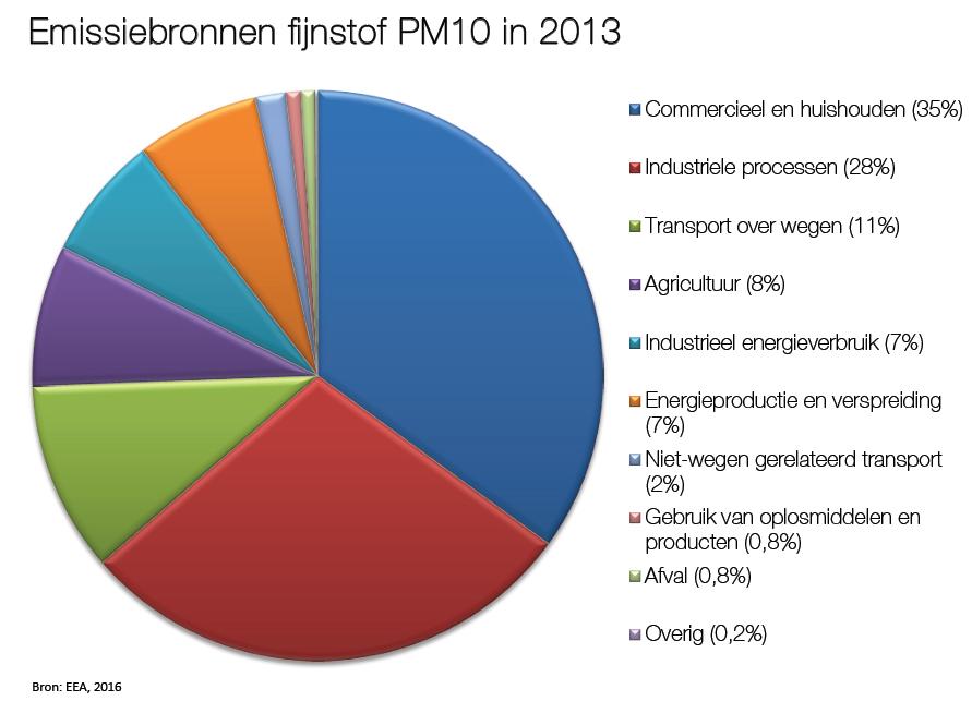 Fijnstofbronnen 2013 PM10 (EEA)