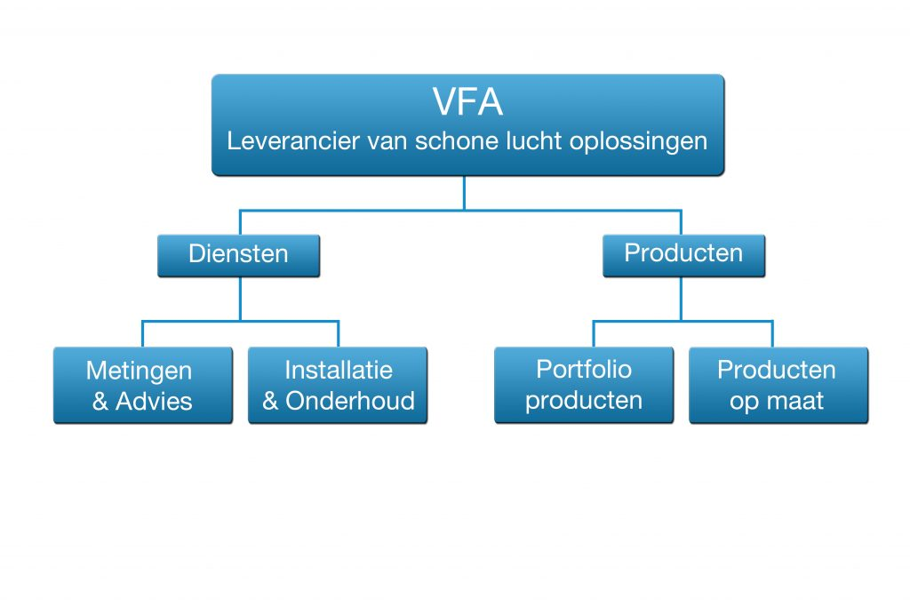 VFA Solutions